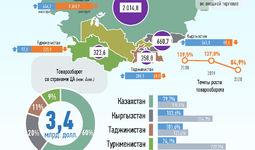 Инфографика: Торговля Узбекистана со странами Центральной Азии за сентябрь 2020 года