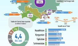 Infografika: O'zbekistonning Markaziy Osiyo davlatlari bilan 2021 yil sentyabr oyidagi savdo aloqalari