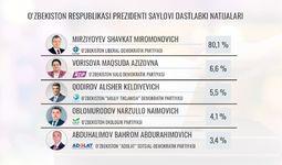 Шавкат Мирзиёев президентлик сайловида ғалаба қозонди
