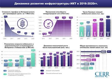 Инфографика: Развитие цифровой экономики в Узбекистане в 2016-2020 гг.
