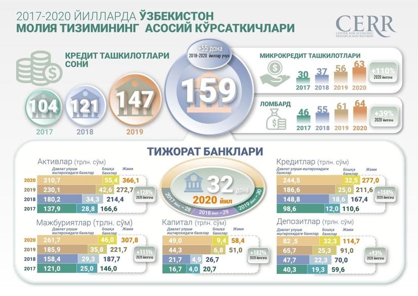 Инфографика: 2017-2020 йилларда Ўзбекистон молия тизимининг  асосий кўрсаткичлари