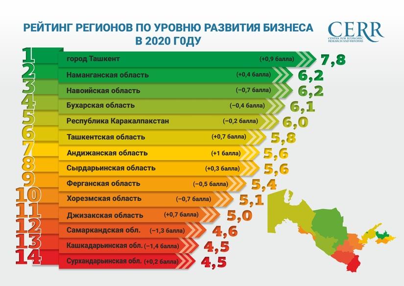 В Узбекистане оценили уровень развития  предпринимательства в регионах