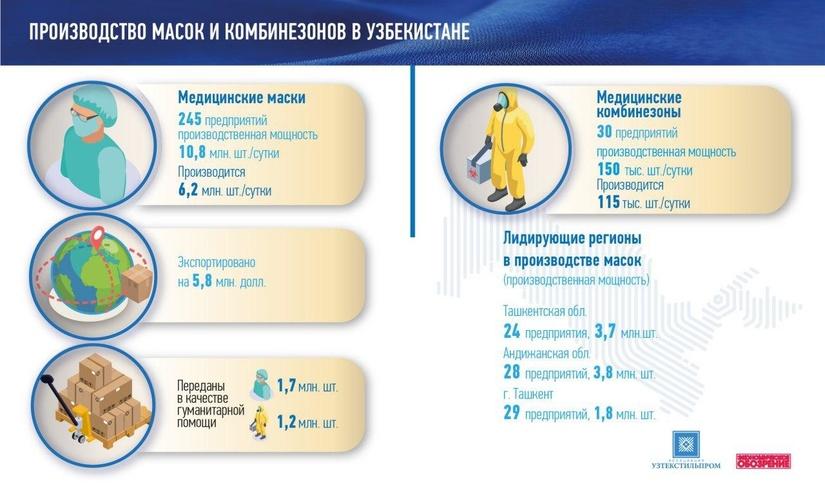 Инфографика: Производство медицинских масок и комбинезонов в Узбекистане