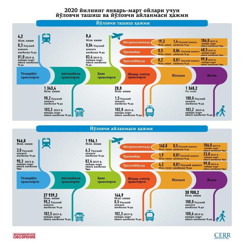 Инфографика: 2020 йилнинг январь-март ойлари учун йўловчи ташиш ва йўловчи айланмаси ҳажми