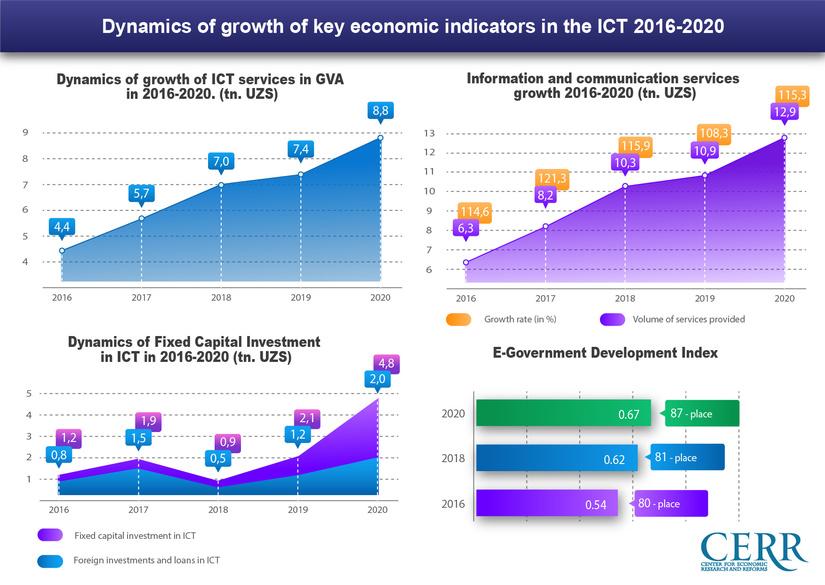 Development of the digital economy in Uzbekistan