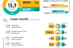 Ўзбекистоннинг 2020 йил январь-июнь ойлари учун ташқи савдоси