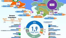 Инфографика: Торговля Узбекистана со странами СНГ за февраль 2021 года