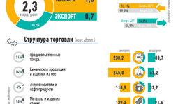 Инфографика: Внешняя торговля Узбекистана за январь 2021 года
