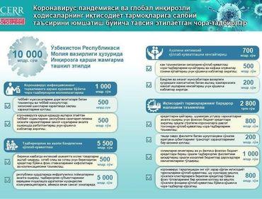 Инфографика: Коронавирус пандемияси ва глобал инқирозли ҳодисаларнинг иқтисодиёт тармоқларига салбий таъсирини юмшатиш бўйича тавсия этилаётган чора-тадбирлар
