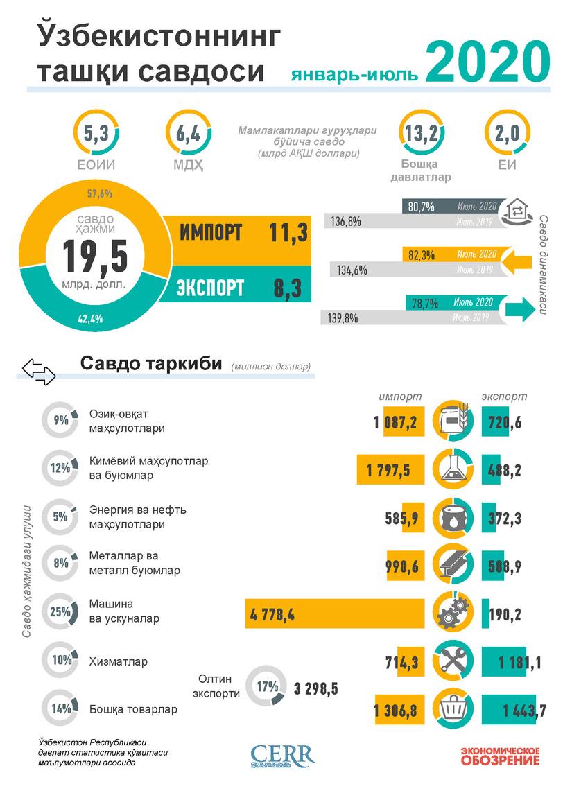Инфографика: Ўзбекистоннинг 2020 йил январь-июль ойлари учун ташқи савдоси