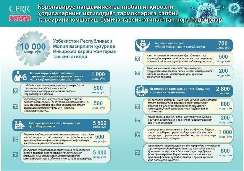 Infografika: Koronavirus pandemiyasi va global inqirozli hodisalarning iqtisodiyot tarmoqlariga salbiy ta'sirini yumshatish bo'yicha tavsiya etilayotgan chora-tadbirlar
