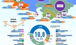 Infografika: 2021 yil avgust oyida O'zbekistonning MDH davlatlari bilan savdosi