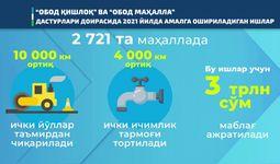 2021 yil «Obod qishloq» va «Obod mahalla» dasturlari bo'yicha tub burilish yili bo'ldi