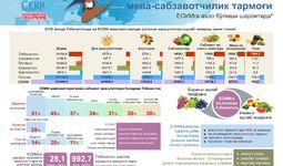 Infografika: O'zbekistonning meva-sabzavotchilik tarmog'i YeOIIga a'zo bo'lishi sharoitida