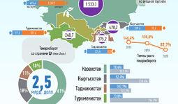 Инфографика: Торговля Узбекистана со странами Центральной Азии за июль 2020 года