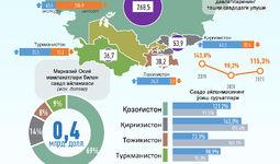 Infografika:  O'zbekistonning Markaziy Osiyo davlatlari bilan 2021 yil yanvar oyidagi savdo aloqalari