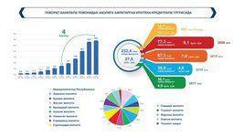ЦБ назвал общую сумму ипотечных кредитов в Узбекистане за последние четыре года