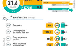 Infographics: Foreign trade of Uzbekistan in January - July 2021