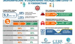 Инфографика: Экономические и социальные последствия COVID-19 в Узбекистане