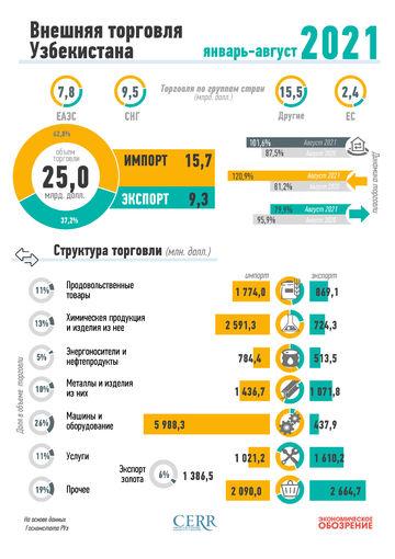 Инфографика: Внешняя торговля Узбекистана за январь-август 2021 года