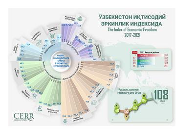 Инфографика: Ўзбекистон 2017-2021йилларда иқтисодий эркинлик индексида