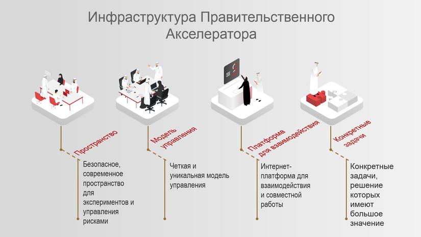 Акселератор реформ на платформе ЦЭИР подвел итоги 100 дней