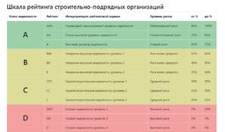 Запущен онлайн-рейтинг строительных компании