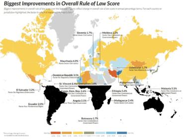 Узбекистан поднялся на 4 позиции в индексе Верховенства закона