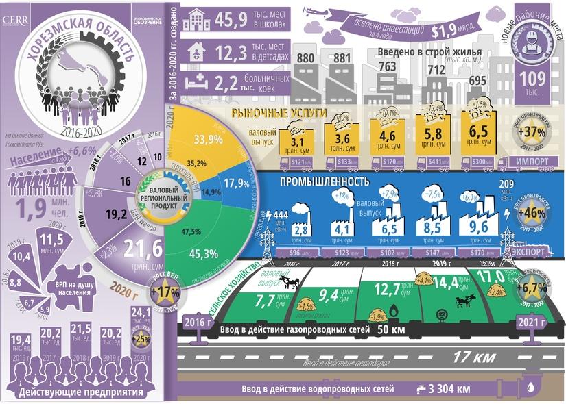 Инфографика: Социально-экономическое развитие Хорезмской области за пять лет