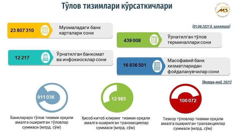 Марказий банк: жорий йилда транзакциялар ҳажми 60 фоизга ошди