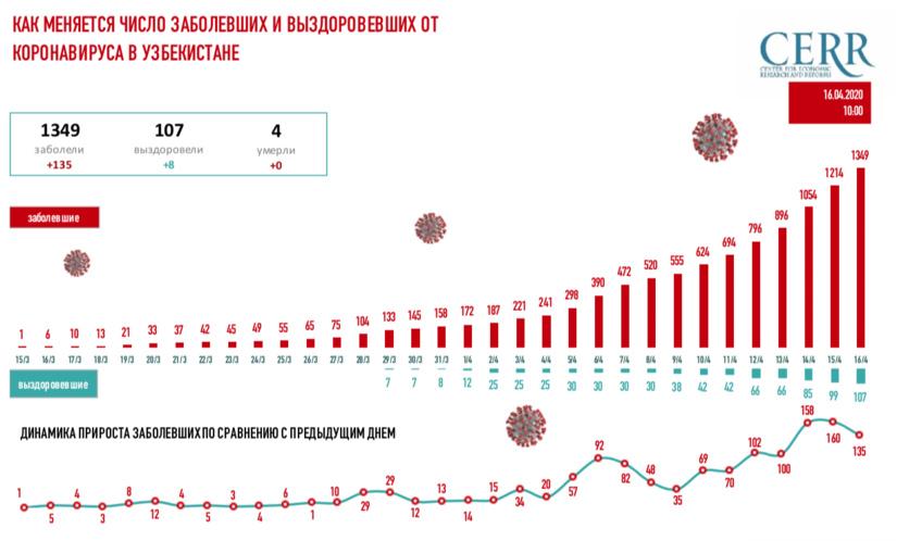 Инфографика: Как растет число заболевших COVID-19 в Узбекистане: на 16 апреля (10:00)