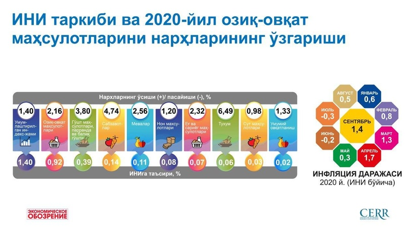 Инфляция даражаси сентябр ойида Ўзбекистонда 1,4 % ташкил этди