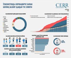 Infografika: O'zbekistonda koronavirus bilan bog'liq vaziyat qanday tus olyapti 25 aprelgacha bo'lgan holat