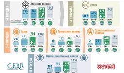Инфографика: Производство текстильной продукции Узбекистана в 2016-2021 гг.