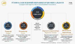 2020 йил учун Ўзбекистон Республикасининг тўлов баланси, халқаро инвестицион позицияси ва ташқи қарзи бўйича инфографика