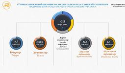 Предварительные показатели текущего счёта платёжного баланса за I полугодие 2021 года