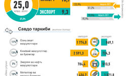 Инфографика: Ўзбекистоннинг 2021 йил январь-август ойи учун ташқи савдоси
