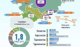 Инфографика: Торговля Узбекистана со странами Центральной Азии за май 2020 года