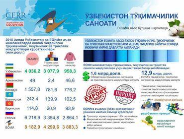 Инфографика: ЕОИИга аъзо бўлиши шароитида Ўзбекистон тўқимачилик саноати