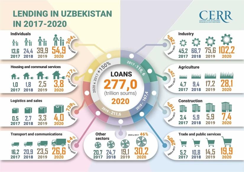 Infographics: Lending in Uzbekistan in 2017-2020