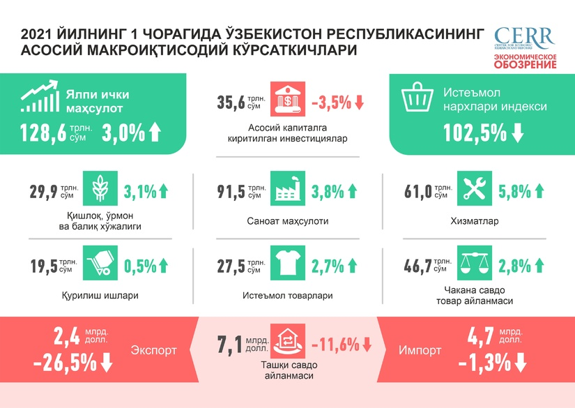 Инфографика: 2021 йилнинг биринчи чорагида Ўзбекистон Республикасининг асосий макроиқтисодий кўрсаткичлари
