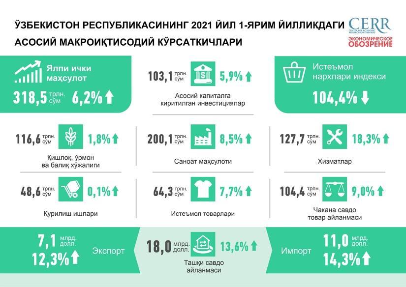 2021 йилнинг биринчи ярмида Ўзбекистон иқтисодиётининг ривожланиши (+инфографика)