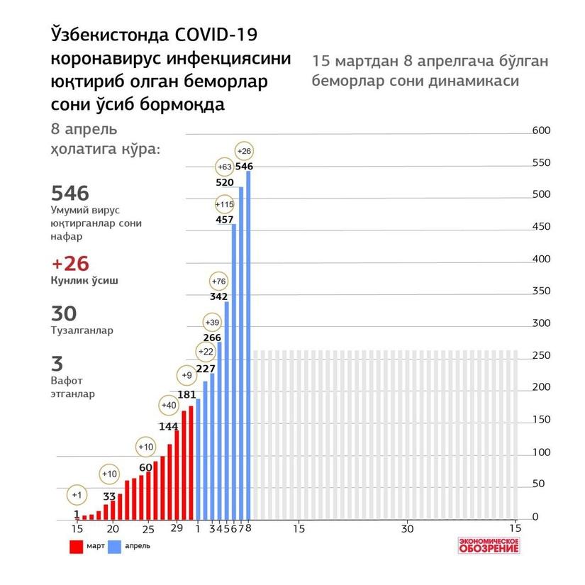 Инфографика: Ўзбекистонда 15 мартдан 8 апрелгача COVID-19 коронавирус инфекциясини юқтириб олган беморлар сони
