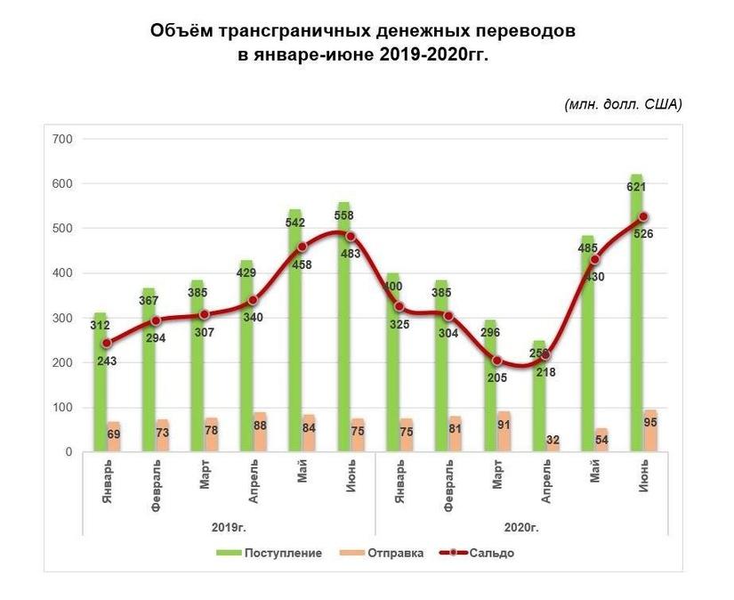 С начала года в Узбекистан перевели денежных переводов на $2,4 млрд.