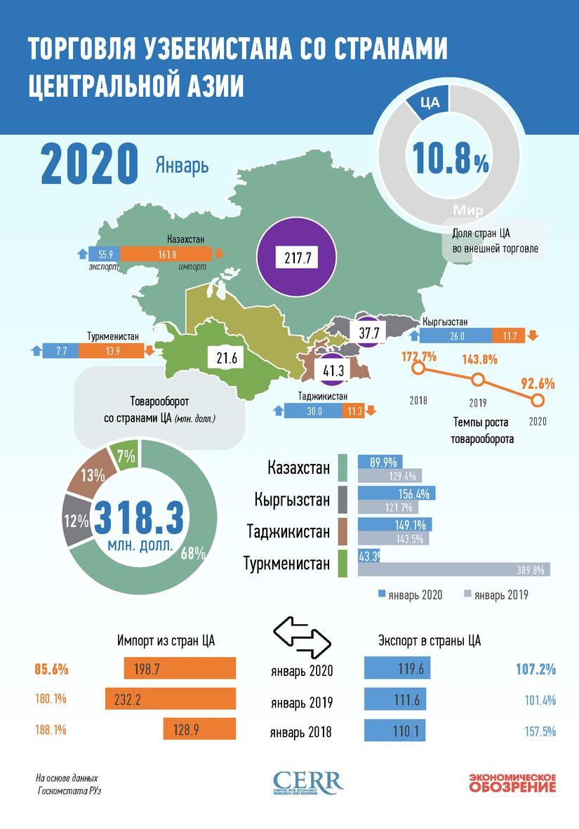 Инфографика: Торговля Узбекистана со странами Центральной Азии за январь 2020 года