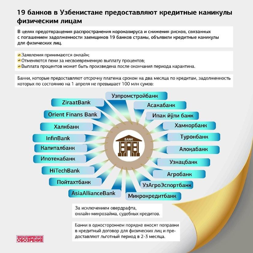 Инфографика: 19 банков в Узбекистане предоставляют кредитные каникулы физическим лицам