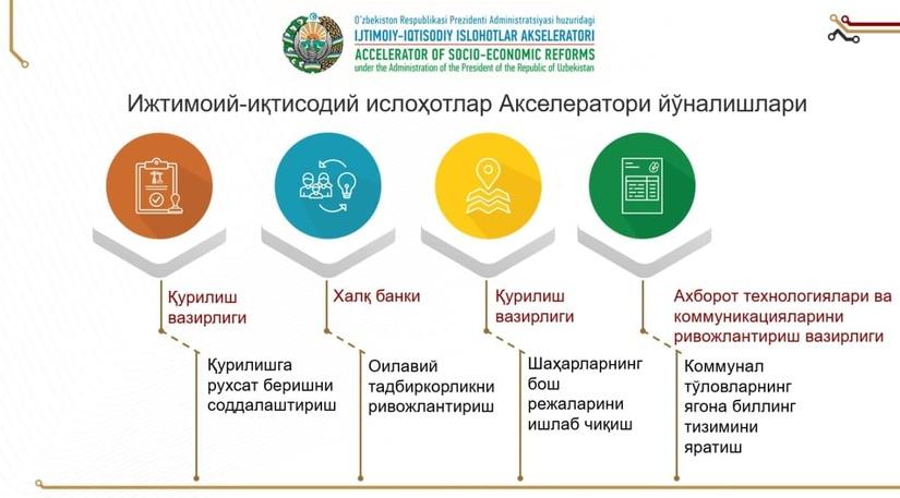 Акселератор социально-экономических реформ подвел первые итоги проделанной работы за 25 дней