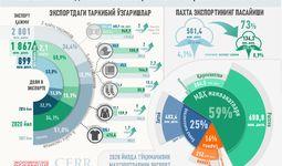 Инфографика: 2016-2021 йилларда Ўзбекистоннинг тўқимачилик маҳсулотлари экспорти