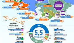Инфографика: Торговля Узбекистана со странами СНГ за июнь 2020 года
