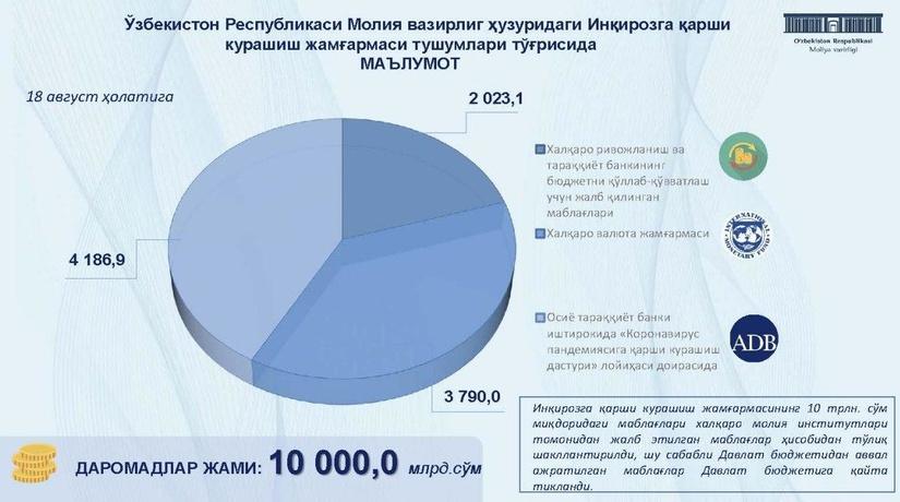 Инқирозга қарши кураш жамғармаси маблағларининг сарфланиши бўйича маълумот берилди (+Инфографика)